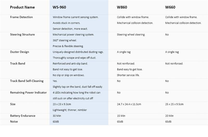 Alfawise WS - 960 smart robot vacuum window cleaner