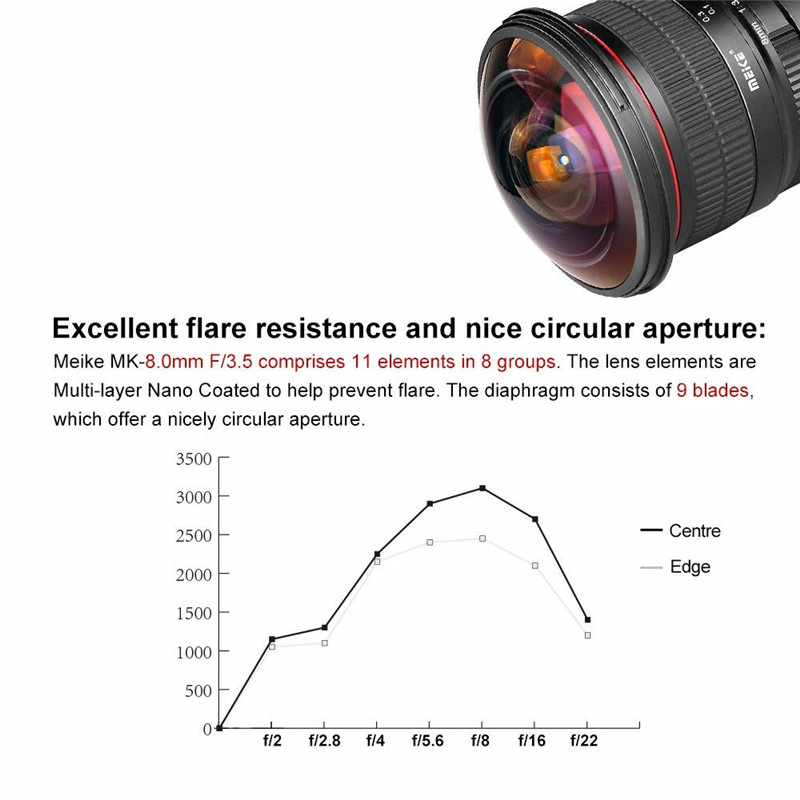 Meike 8mm f/3.5 Ultra Wide Fisheye Lens for Canon EOS DSLR Cameras